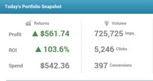 Affiliate Selling Twitter Followers making 103.6% ROI